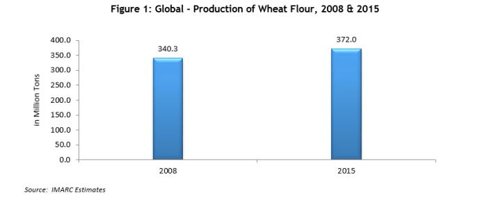 global-wheat-flour-market
